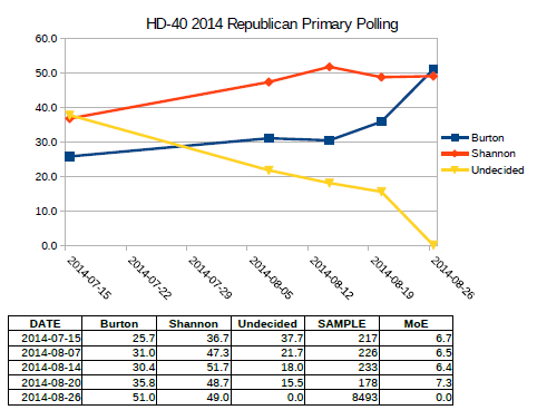 2014 Primary Election HD-40 chart