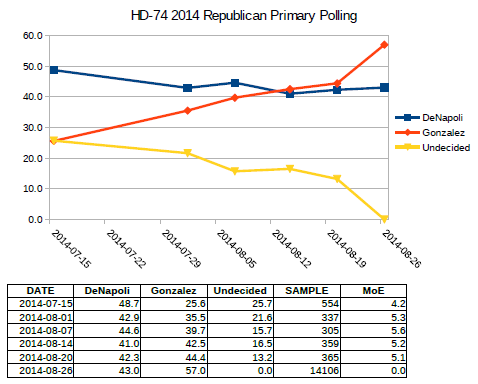 2014 Primary Election HD-74 chart