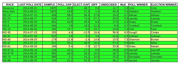 2014 Primary Election Recap